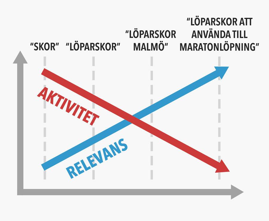 Graf över aktivitet vs relevans av sökord